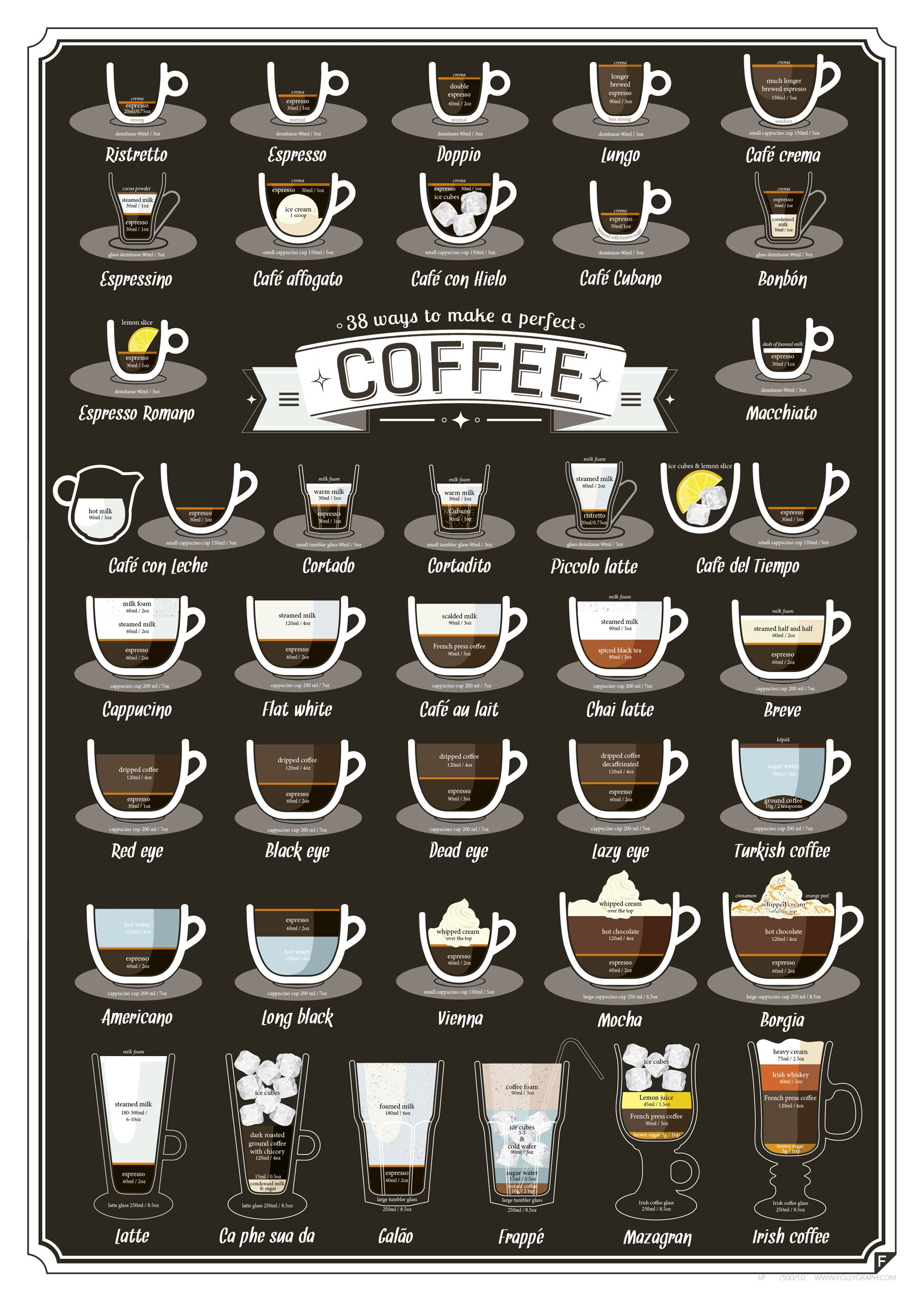 38 Types Of Coffee Drinks