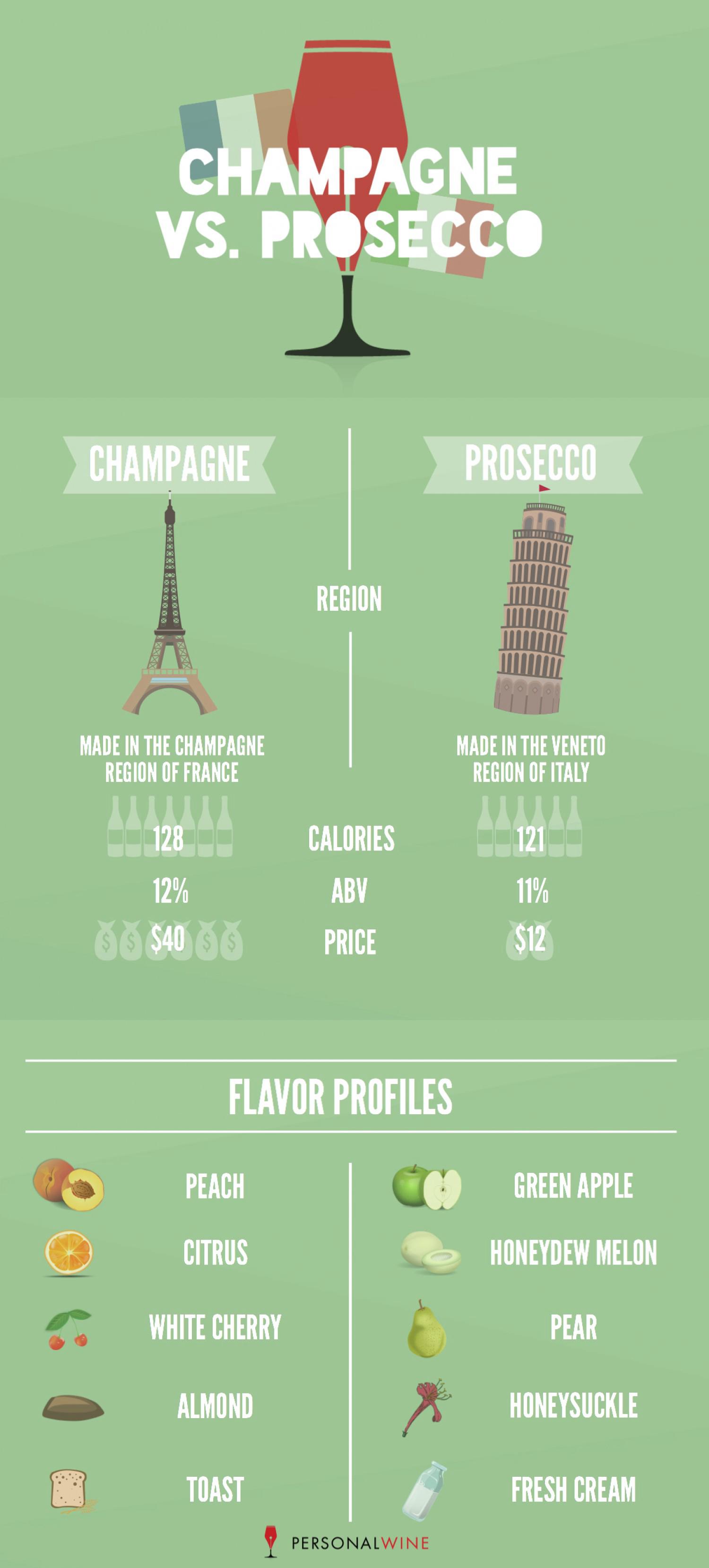 Battle Of The Bubbly Champagne Vs Prosecco