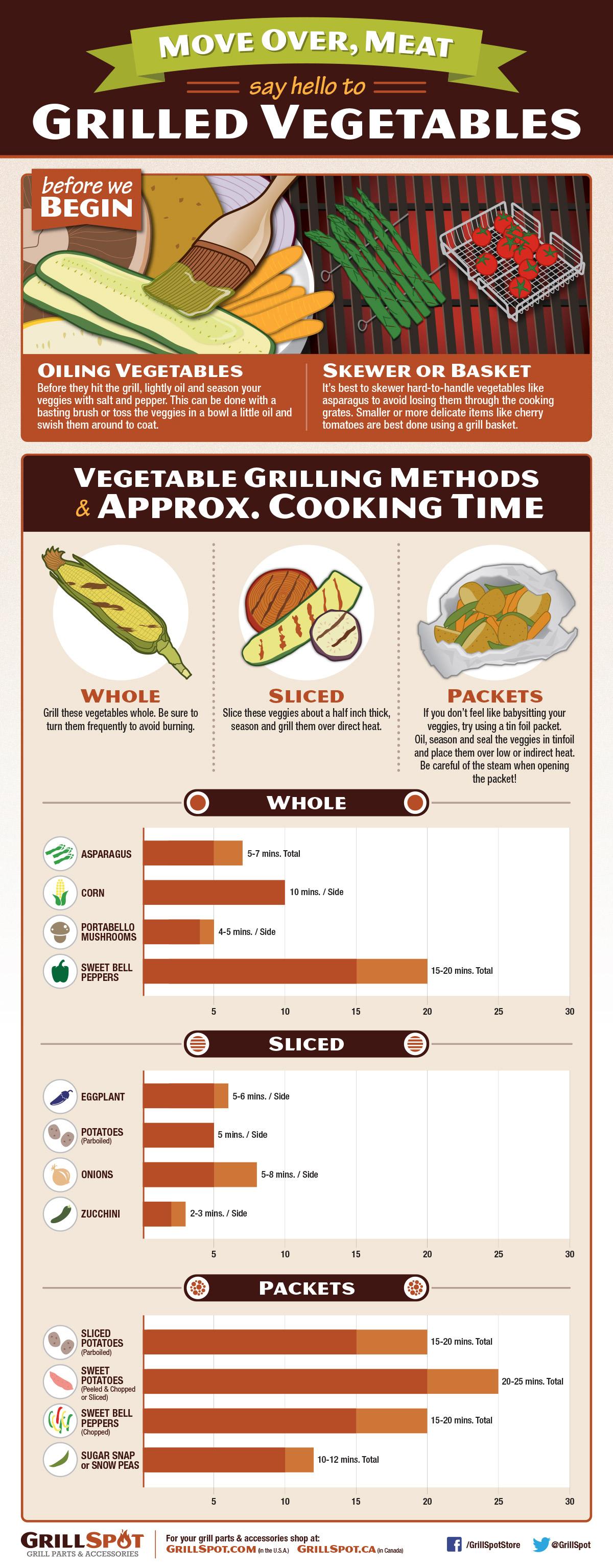 Grilled Vegetables Guide