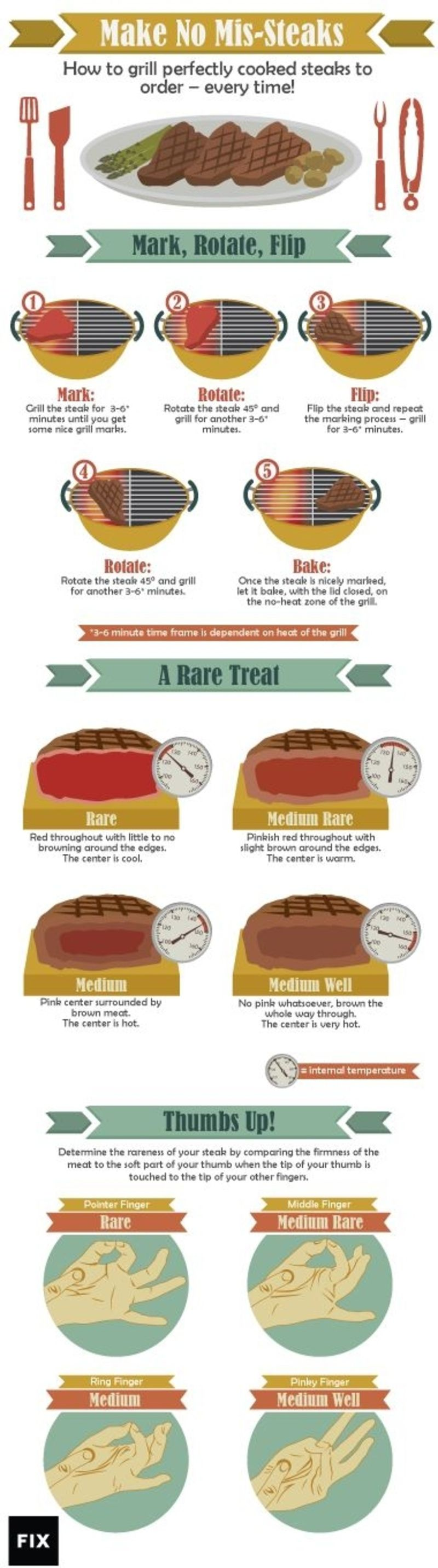 How To Grill Perfectly Cooked Steaks