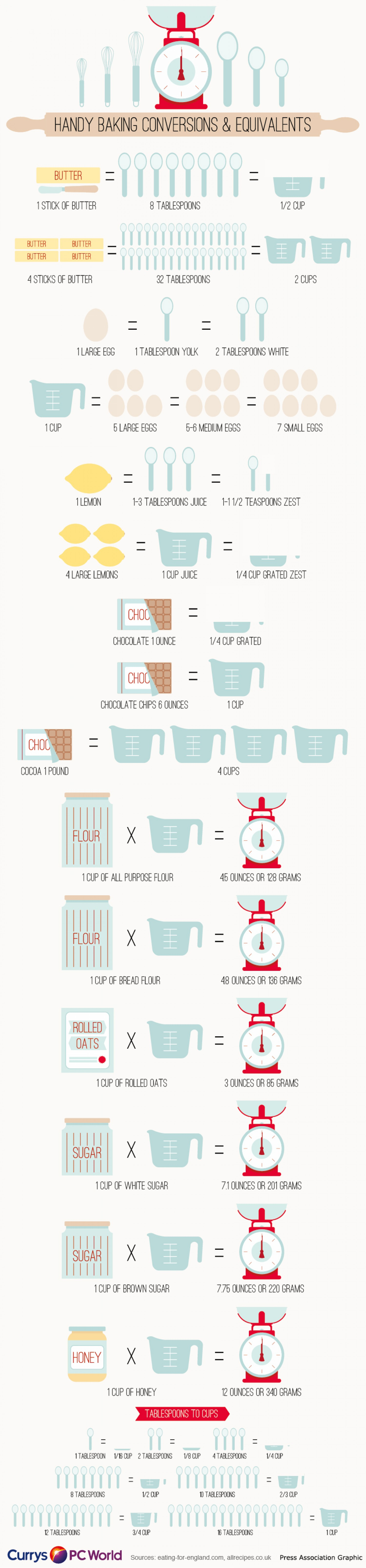 Kitchen Conversions For Baking