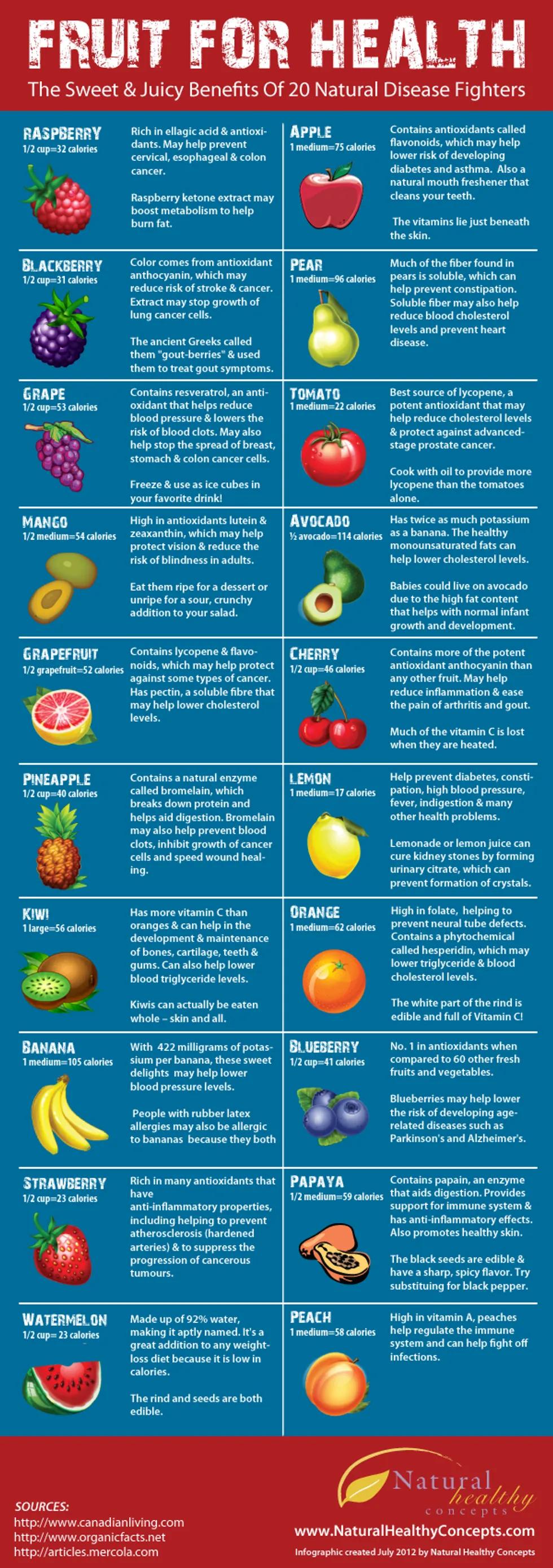 The Disease Fighting Benefits Of Fruit