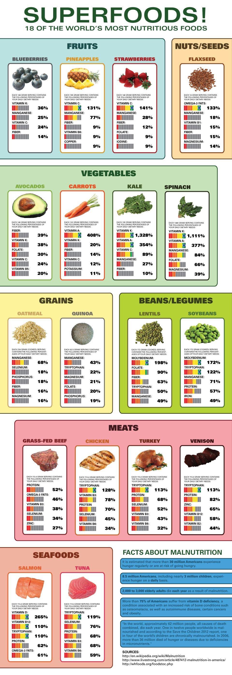 Top Super Foods