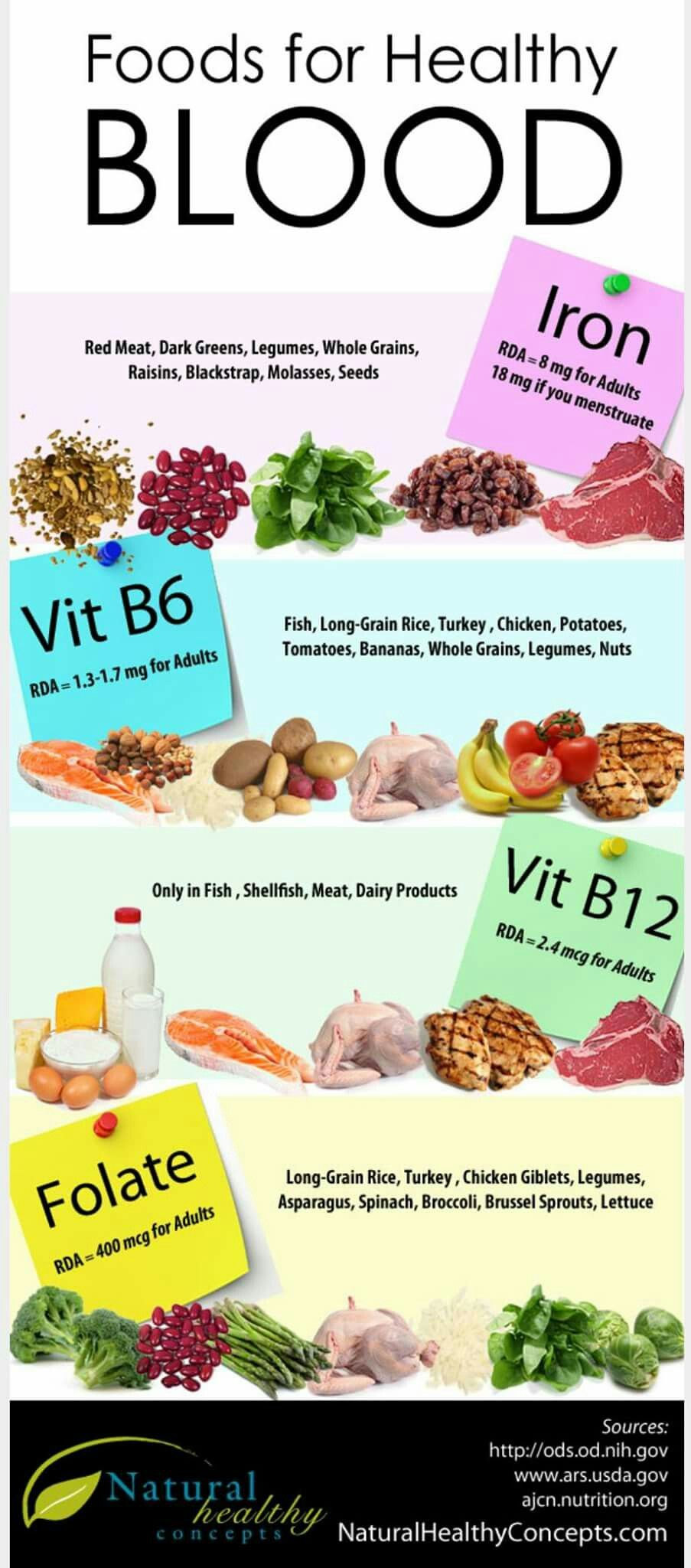 Foods For Healthy Blood