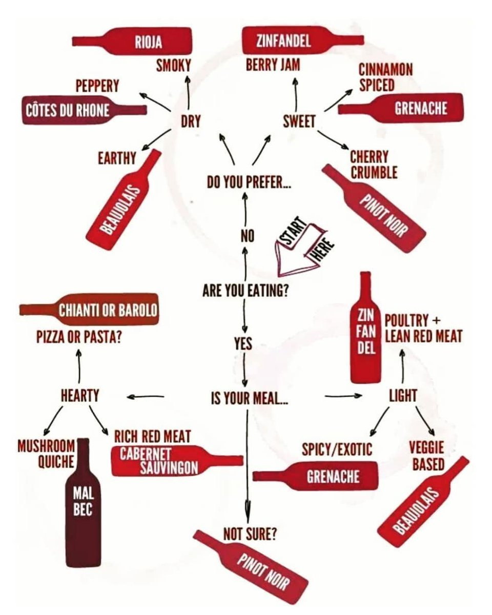 How To Choose A Red Wine