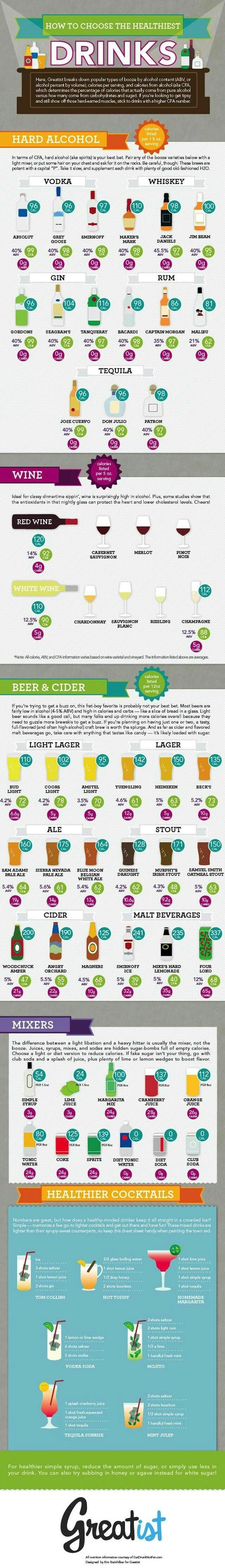 How To Choose Healthiest Alcoholic Drinks