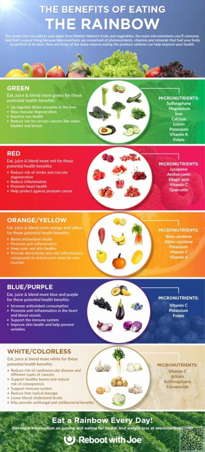 The Benefits Of Eating A Rainbow