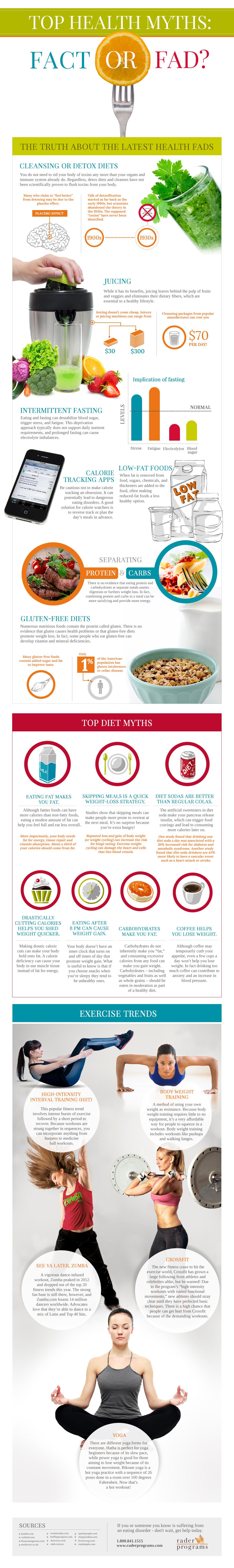 Top Health Myths