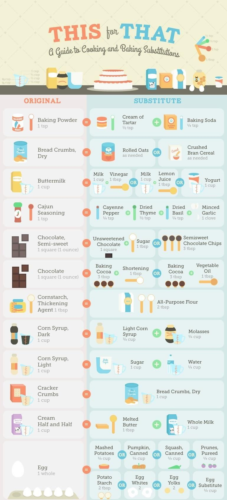 Guide to Cooking and Baking