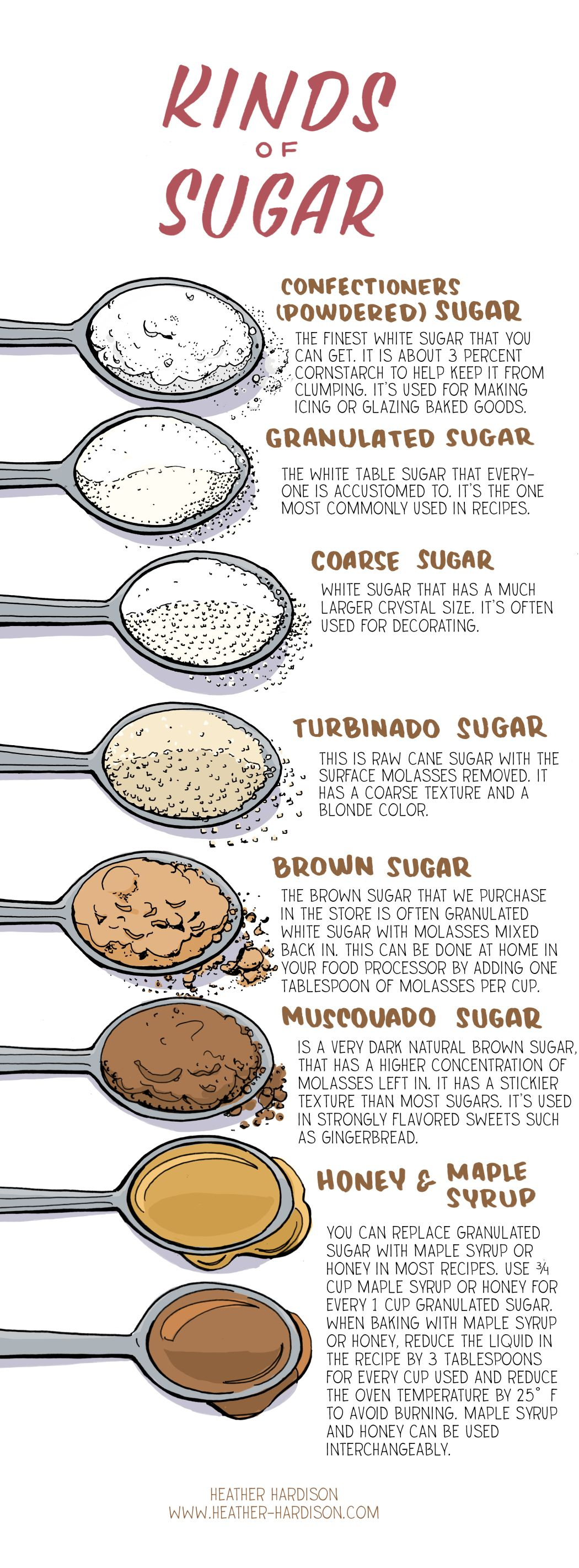 Kind of Sugar
