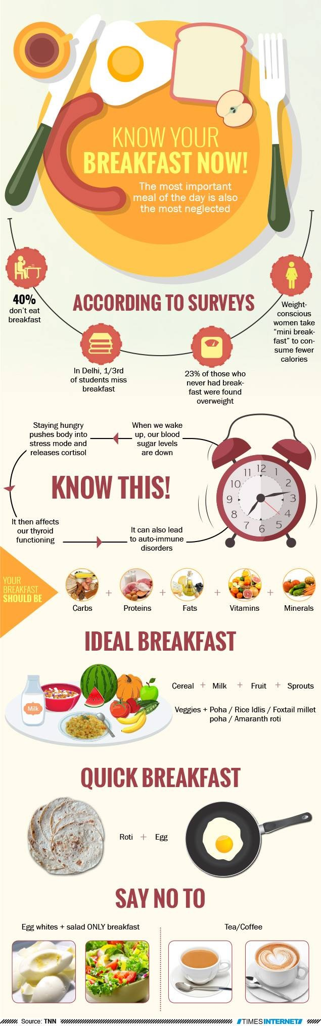 Know Your Breakfast