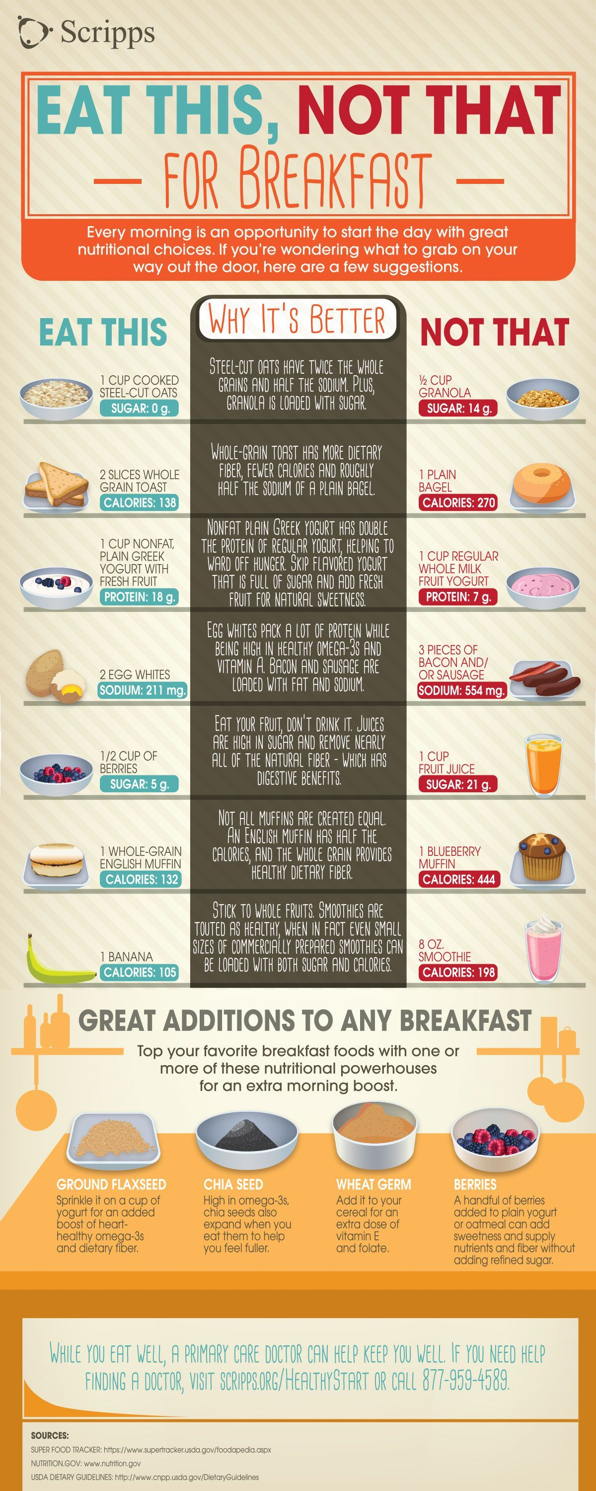 What Is The Healthy Breakfast