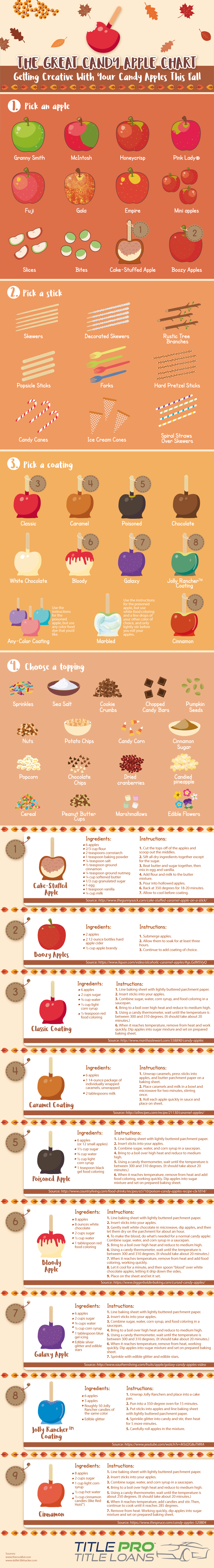 Your One-Stop Recipe Chart for Yummy Candy Apples