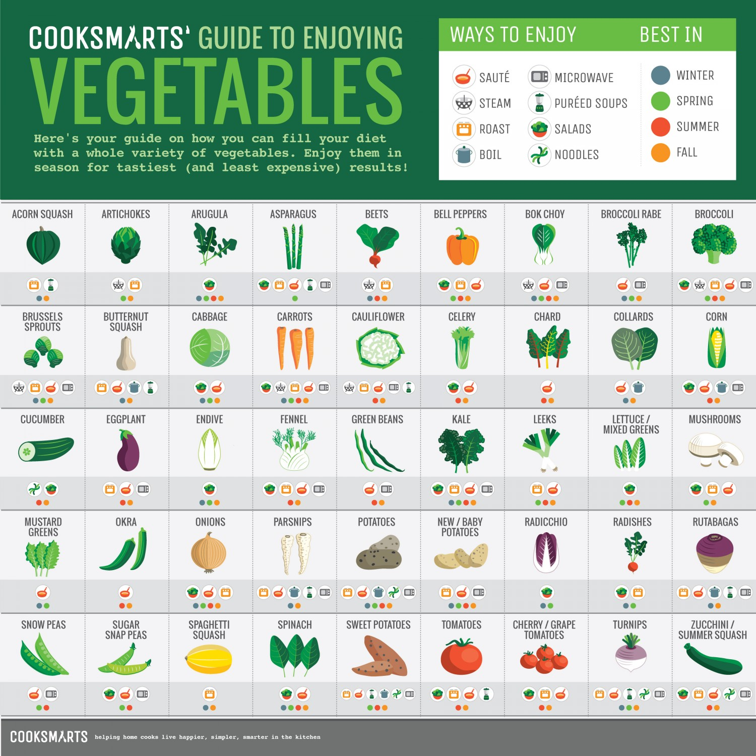 A Guide To Enjoying Vegetables