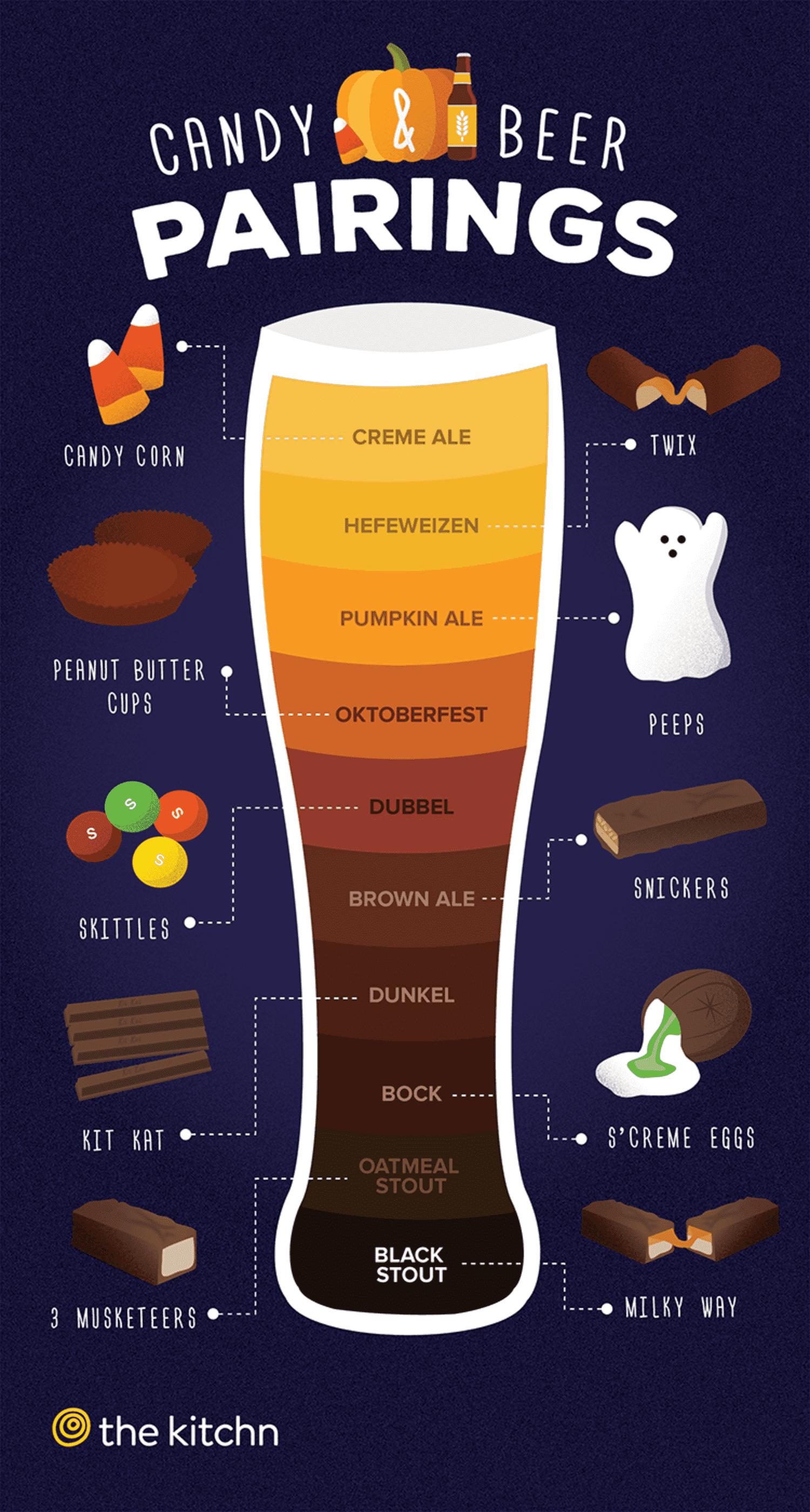 Candy & Beer Pairings