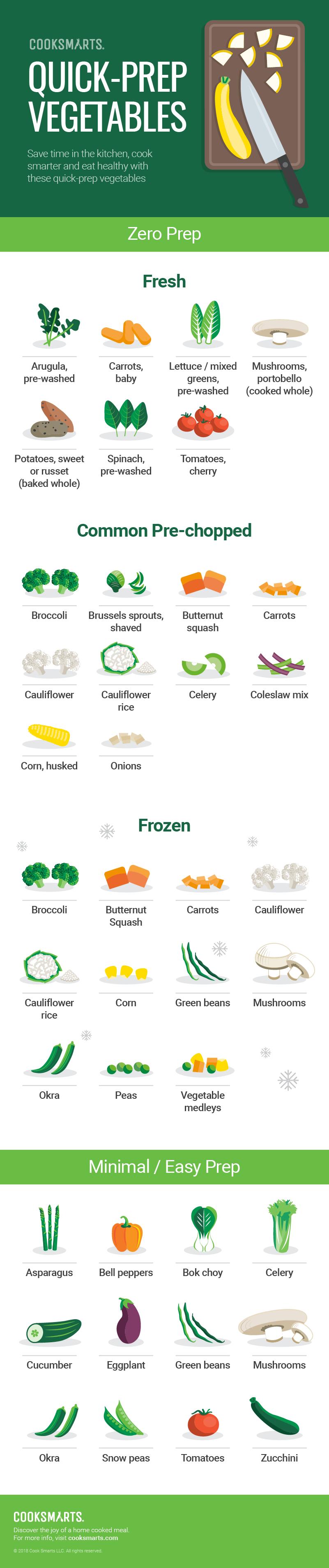Cook Smarts' List Of Quick-Prep Vegetables