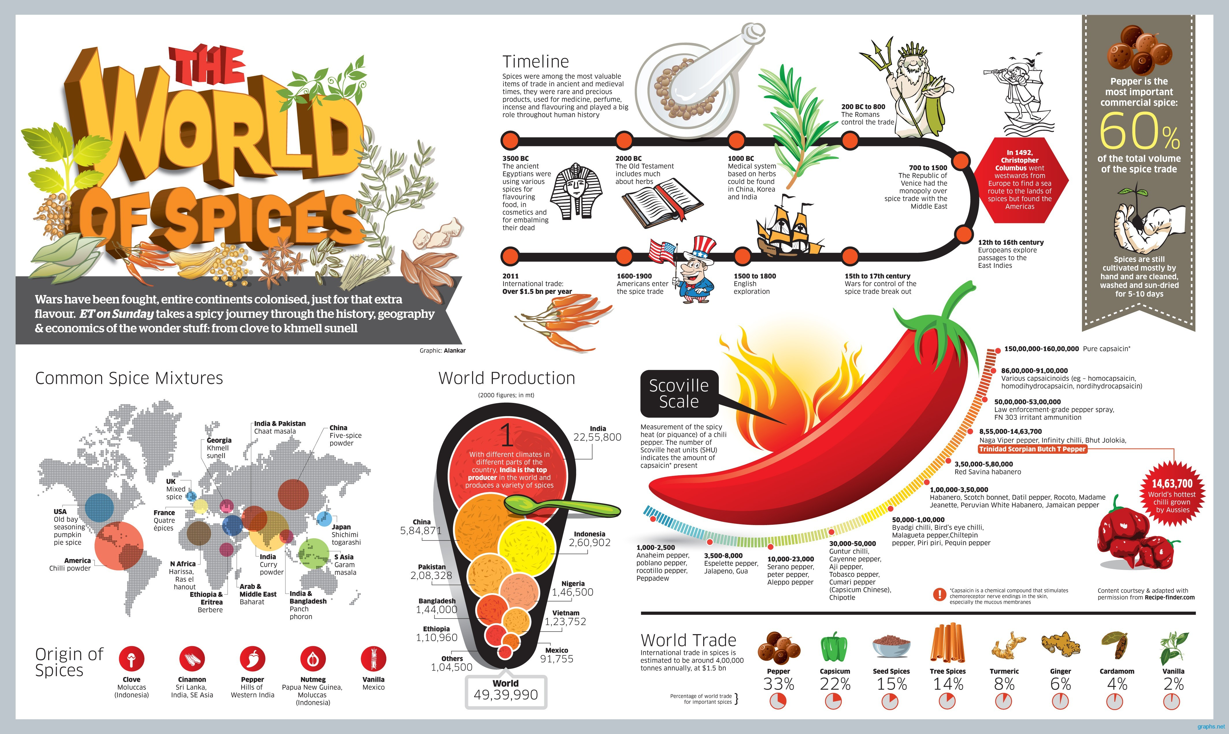 Facts About Eating Spicy Food Chart