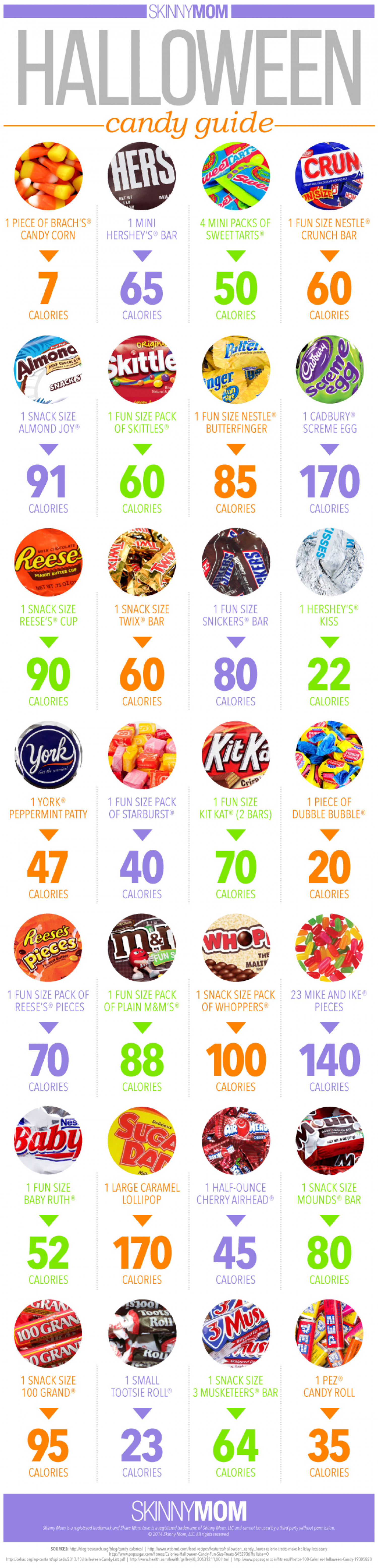 Halloween Candy Calories Guide
