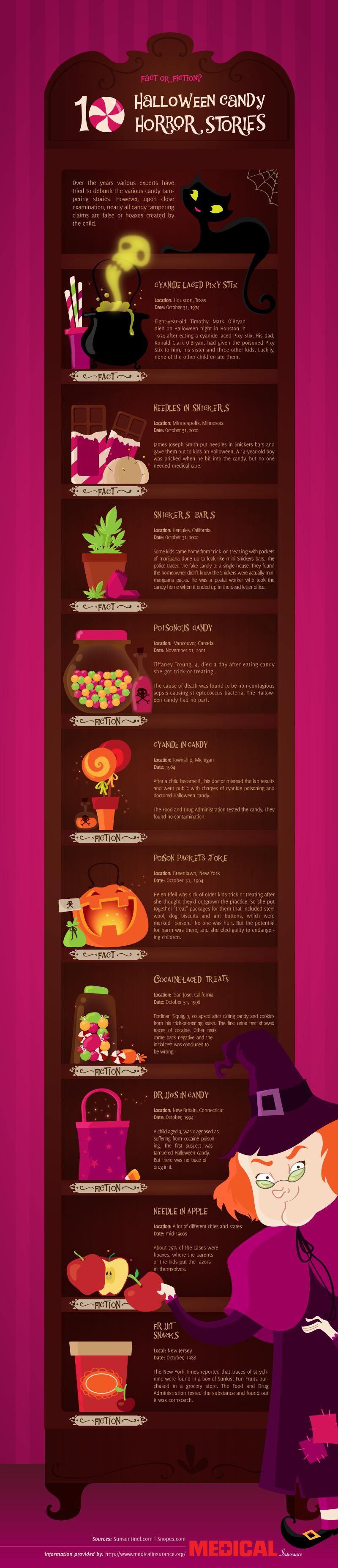 Halloween Candy Horror Stories