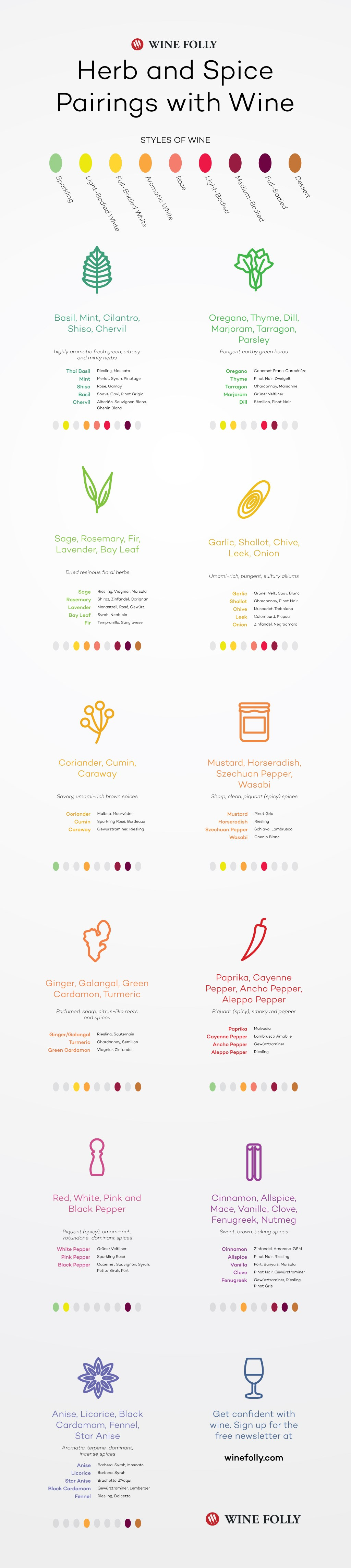 Herb And Spice Pairings With Wine