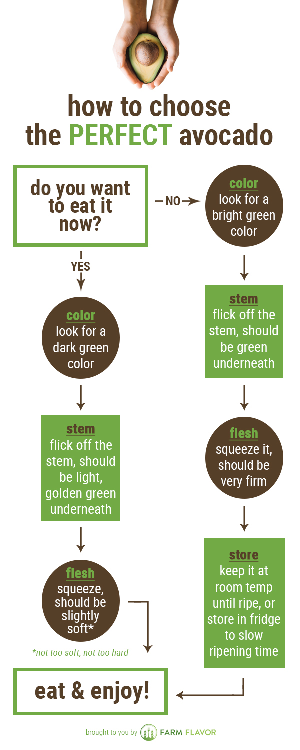 How To Choose Perfect Avocado