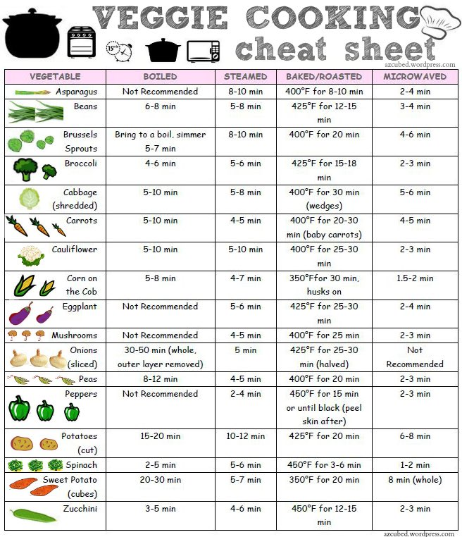 How To Cook Vegetables Cheat Sheet