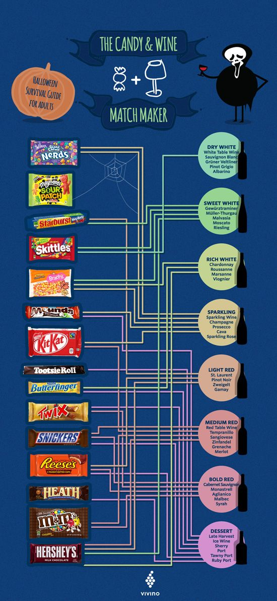 Pairing Wine And Candy