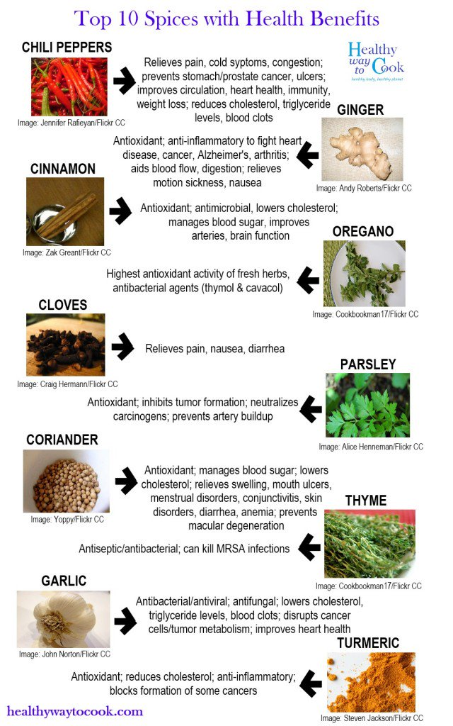 Top 10 Spices With Health Benefits