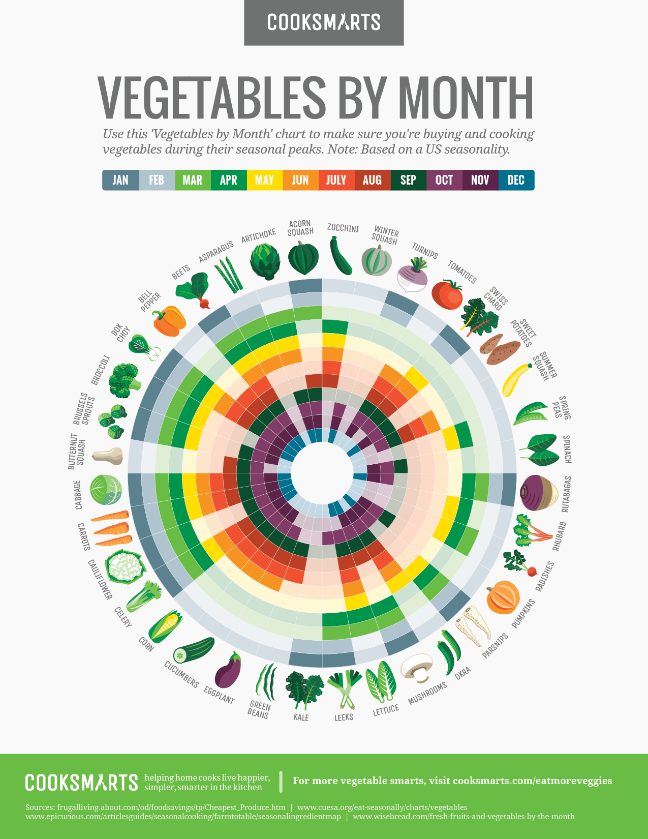 Veggies By Month