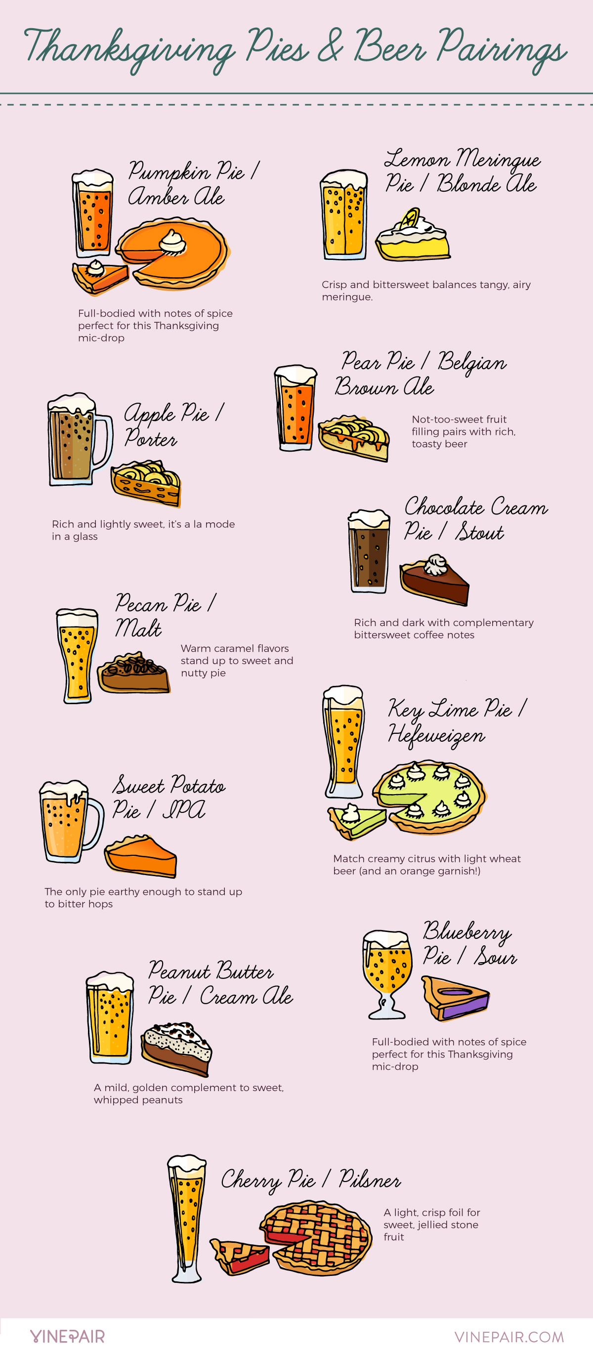 11 Favorite Thanksgiving Pies Paired With Beer