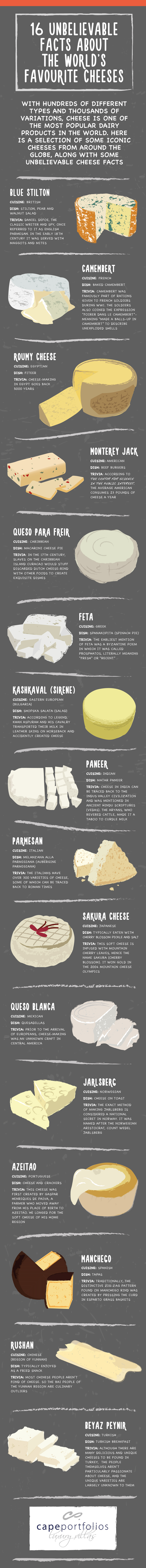 16 Cheese Facts