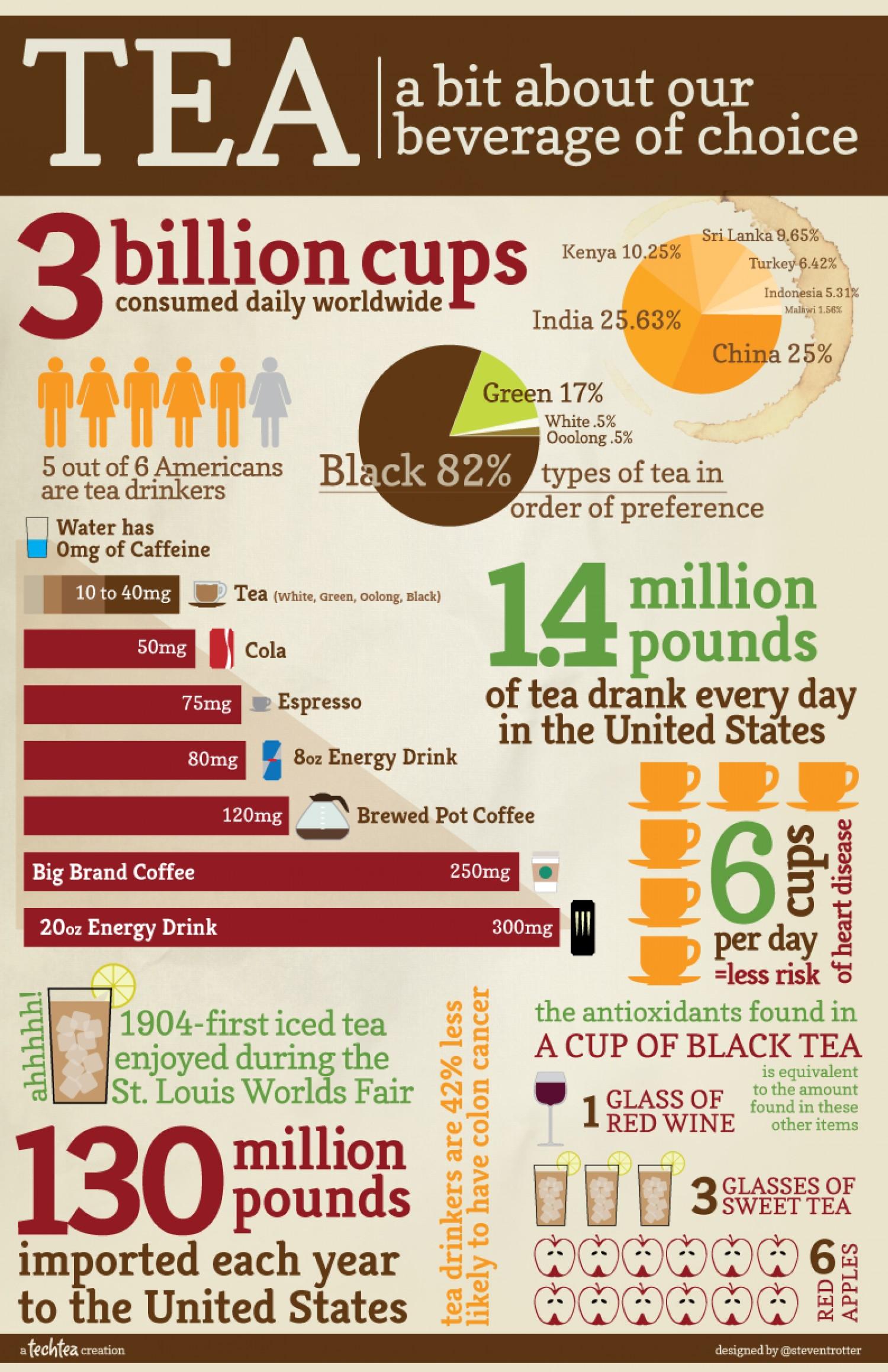 A Bit About Tea