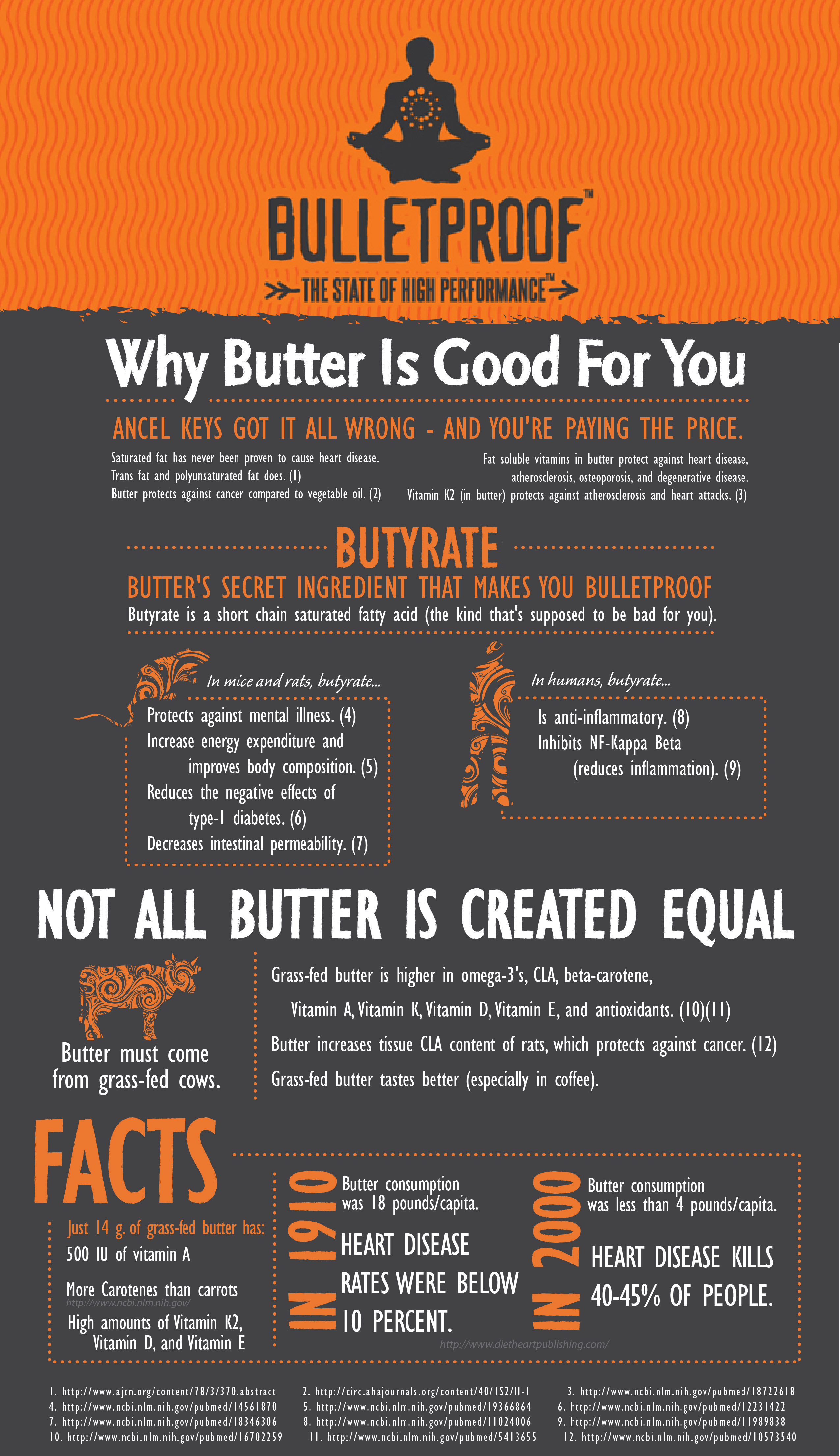 Butter Benefits And Facts
