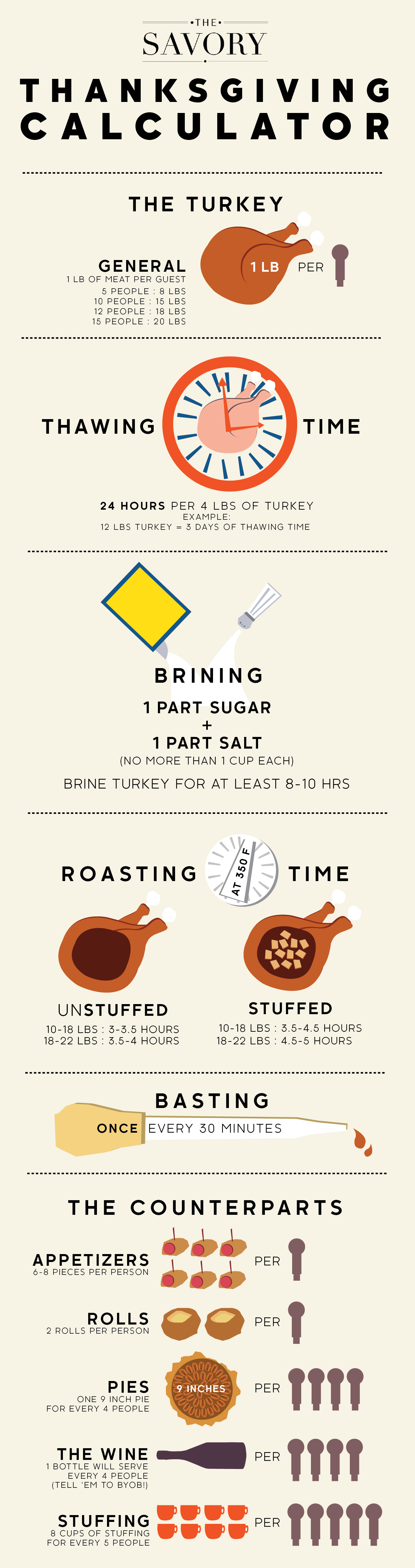 Calculator For A Perfect Thanksgiving