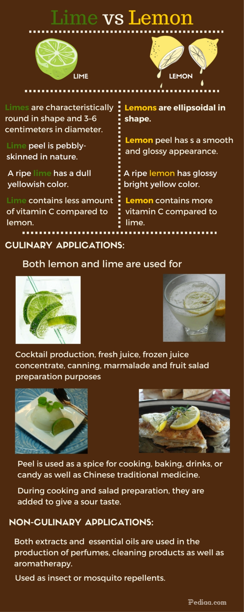Difference Between Lime And Lemon