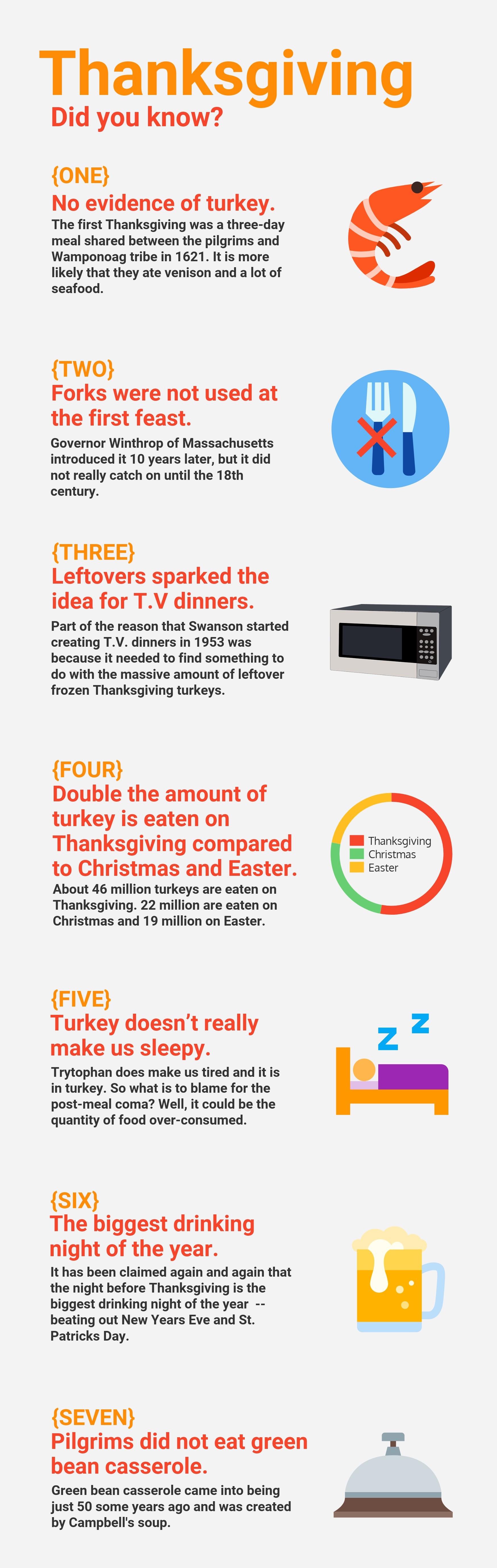 Fun Facts Thanksgiving