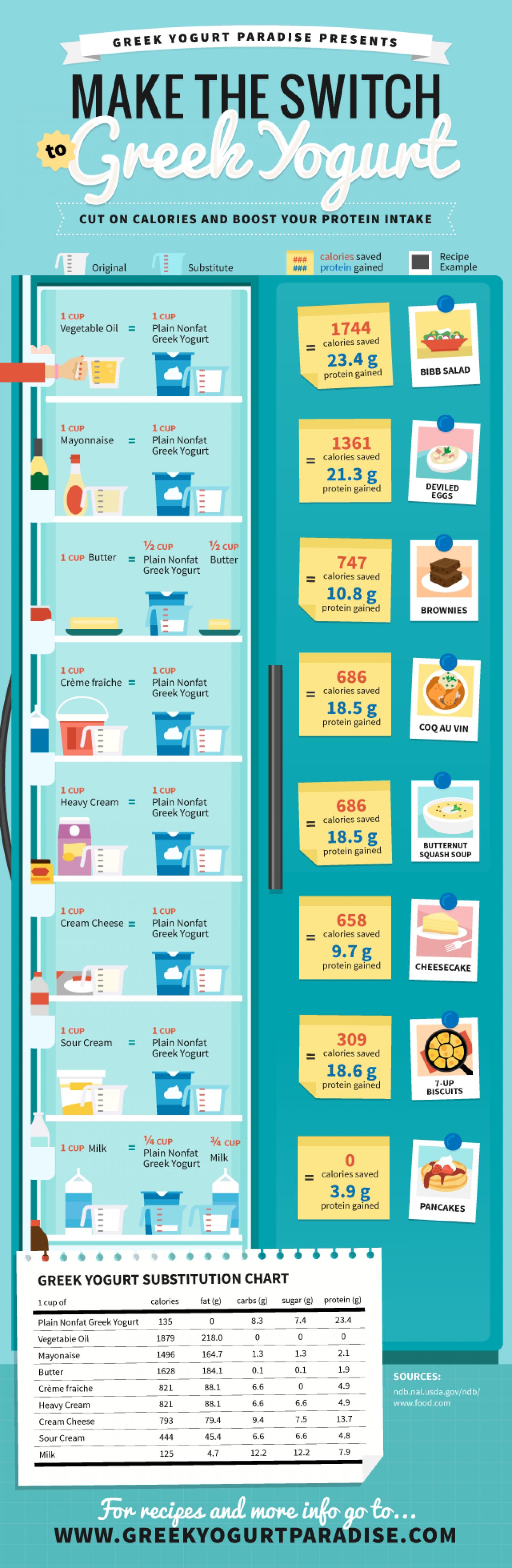 Greek Yogurt Substitute Diet Plan