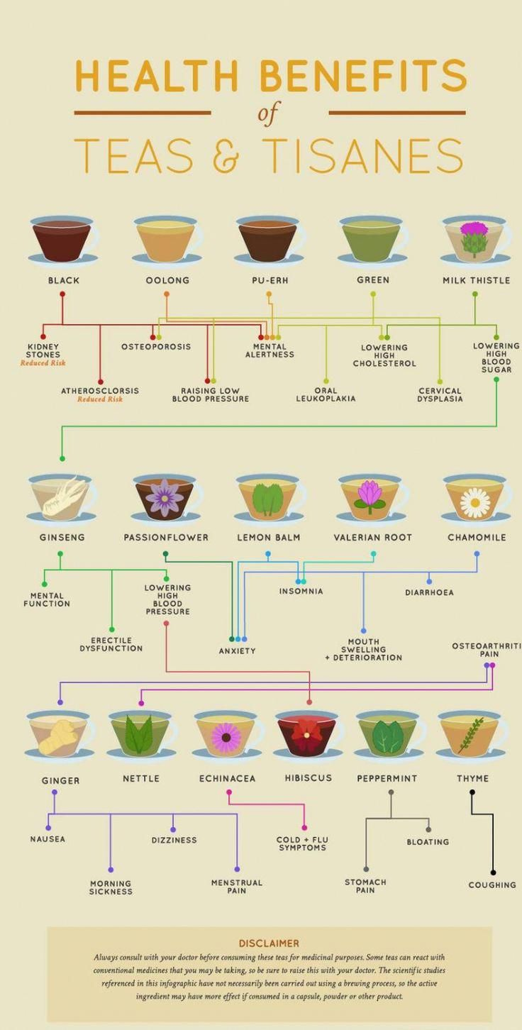 Health Benefits Of Teas And Tisanes