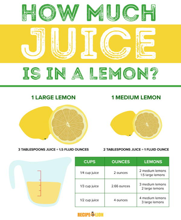 How Much Juice Is In A Lemon