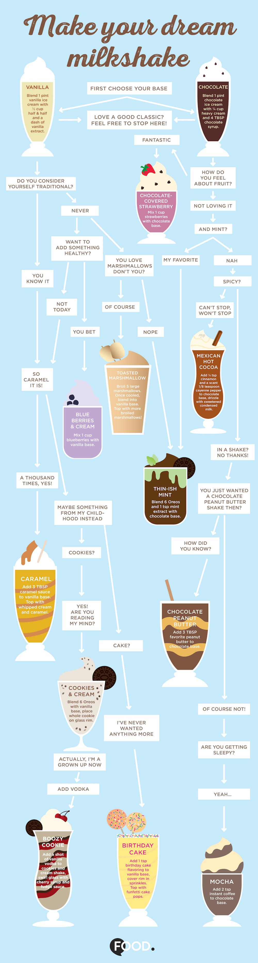 Make Your Dream Milkshake