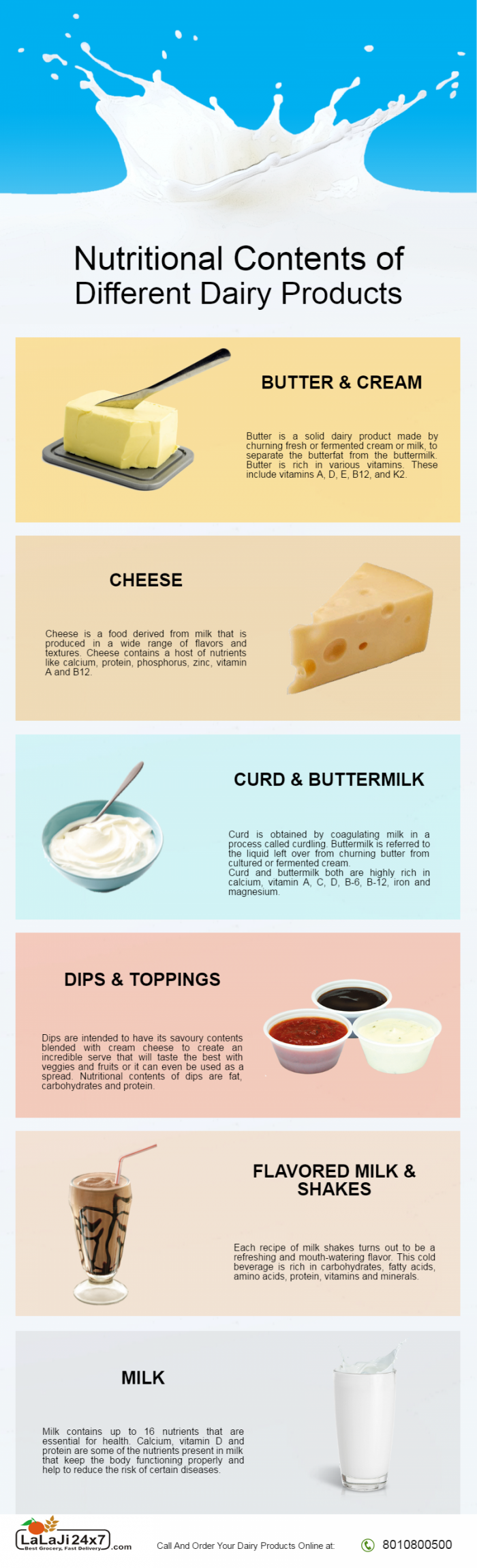 Nutritional Contents of Different Dairy Products