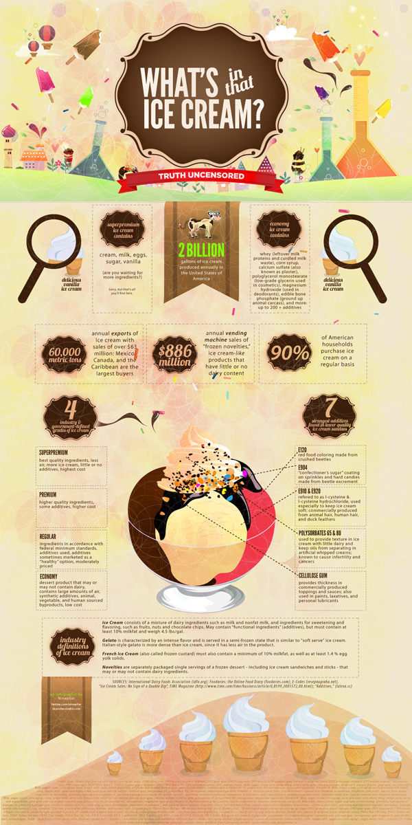 Some Interesting Facts About Ice Cream