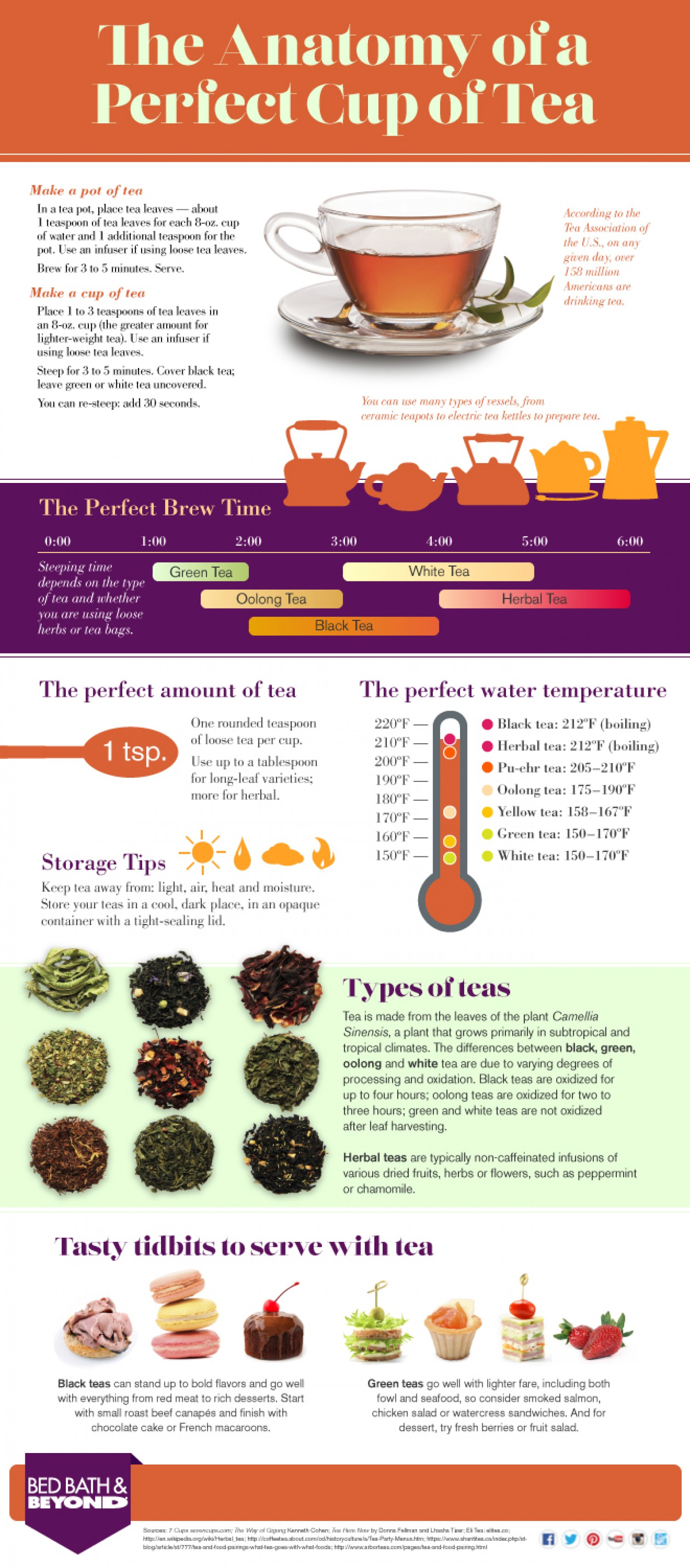 The Anatomy Of A Perfect Cup Of Tea
