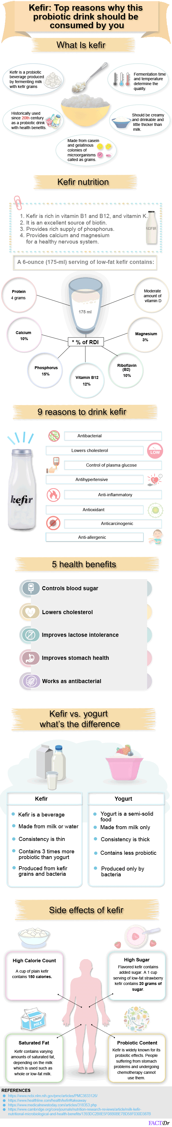 Top Reasons Why Kefir Should Be Consumed By You