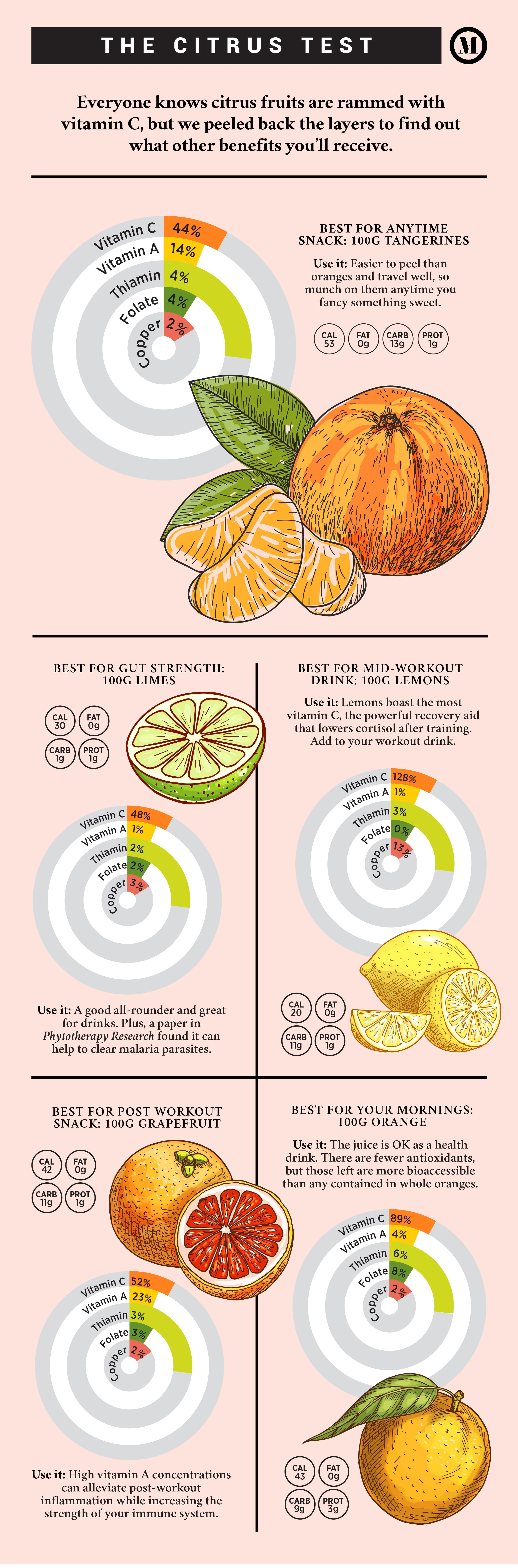 When And Why Should You Be Eating Citrus Fruits