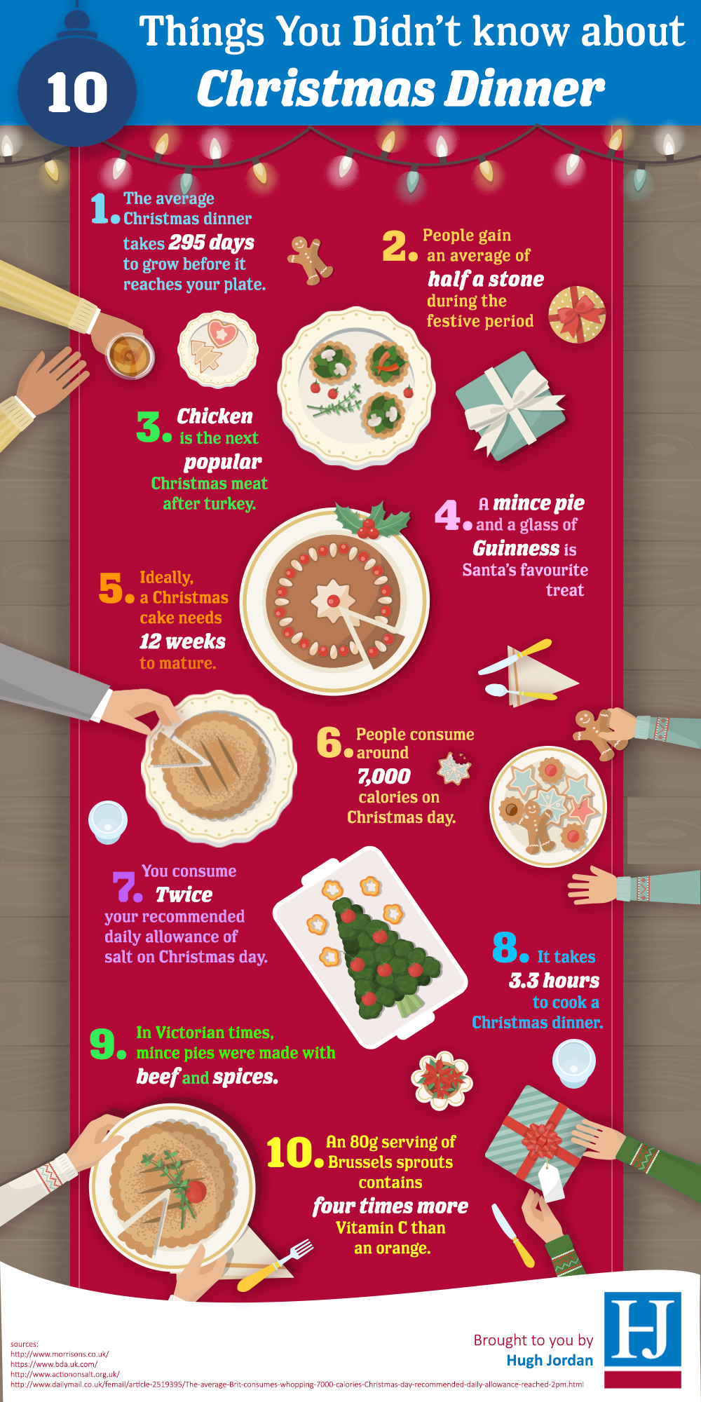 10 Things You Didn't Know About Christmas Dinner