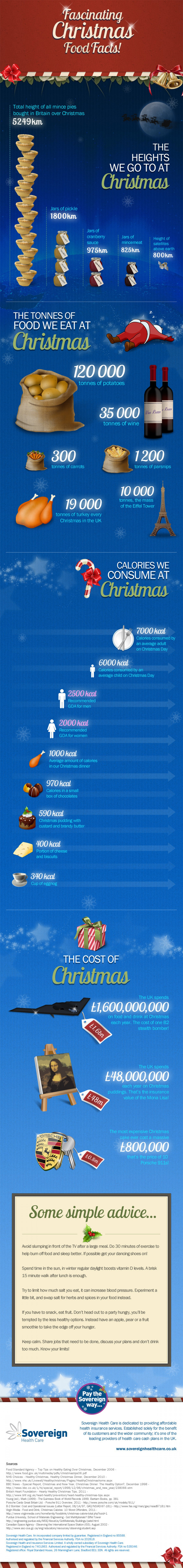 20 Fascinating Christmas Food Facts
