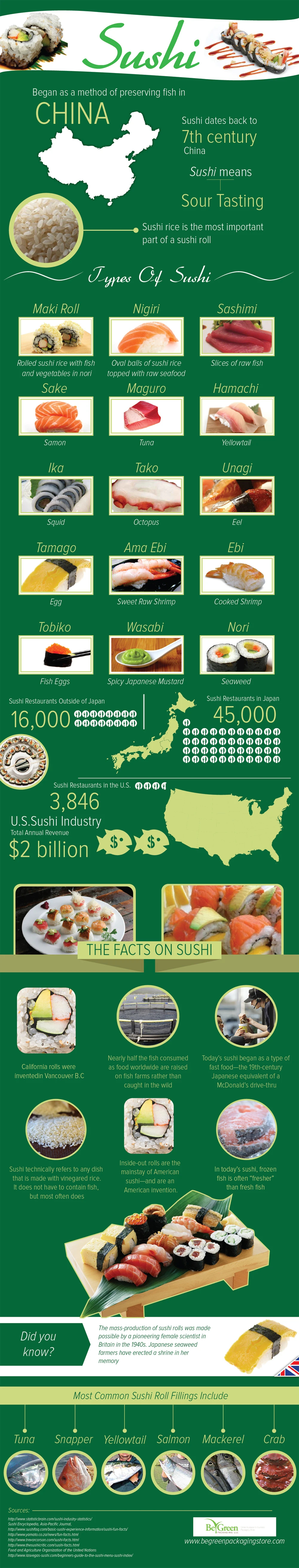 All About Sushi