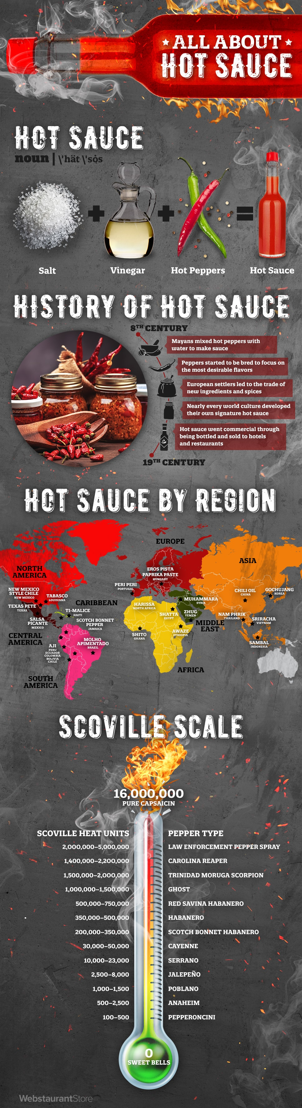 All about Hot Sauce