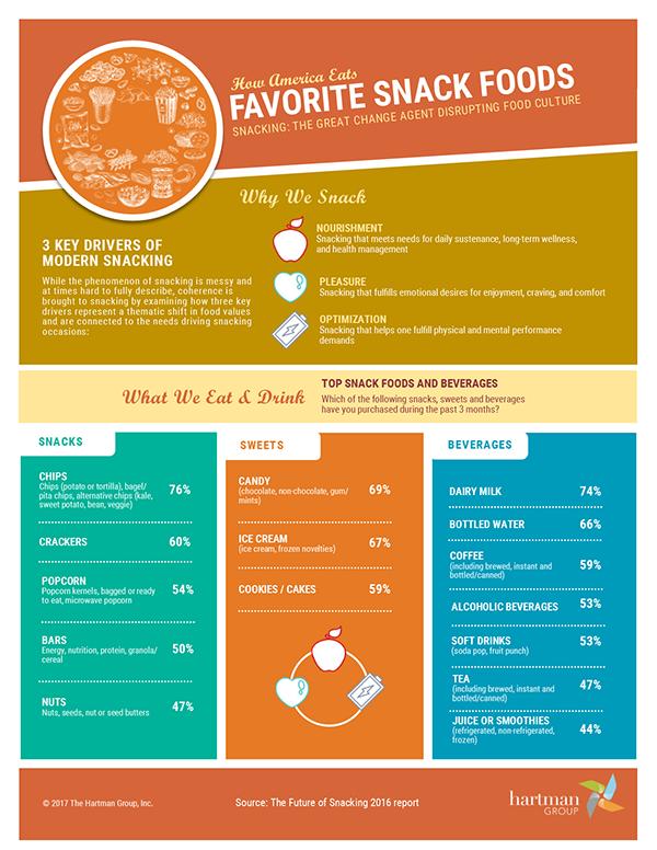 American Favorite Snack Foods